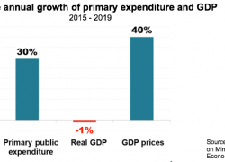 Inflation is making the fiscal adjustment