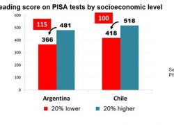 More educational inequality than in Chile