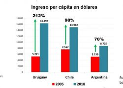 Uruguay creció tres veces más que la Argentina