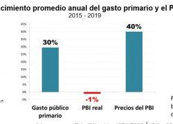 La inflación viene haciendo el ajuste fiscal