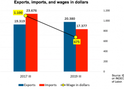 To raise wages, it is necessary to increase exports