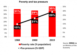 Tax pressure has doubled, but poverty did not decrease