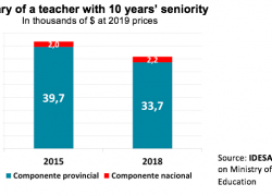 Federal government negotiating teachers' salaries damages education