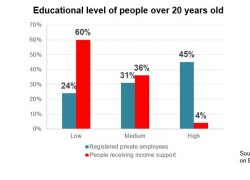 60% of people in welfare do not have education for a good job