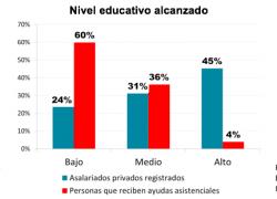 60% de gente con planes no tiene educación para el empleo formal