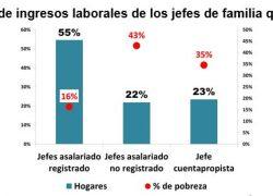 El 45% de las familias viven de la informalidad
