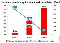Multiplicando los test se podrá flexibilizar el confinamiento