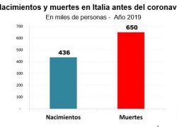 Sin Coronavirus en Italia había 650 mil muertes por año