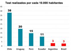 Argentina entre los que menos test hace en la región