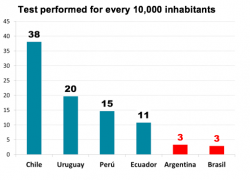 Argentina among the countries that test the least in the region