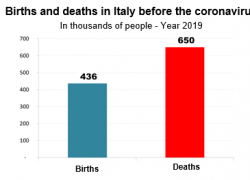 Without coronavirus Italy had 650 thousand deaths per year