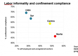 The higher the informality, the lower the confinement