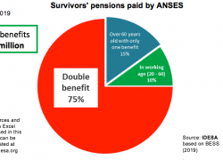 85% of pensioners have other income