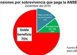 El 85% de los pensionados tiene otro ingreso
