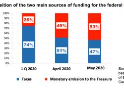 Money expansion finances half of public expenditure