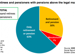 57 thousand of retirees receive pensions exceeding the maximum