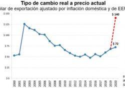 El valor del dólar oficial está más cerca del 2001 que del 2002