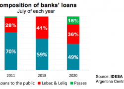 The central bank retains half of the banks' loans