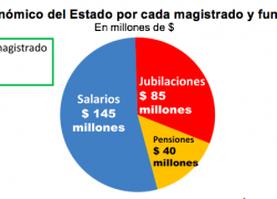 Cada funcionario judicial genera gasto por $270 millones