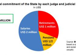 Each judicial officer generates $270 million in spending