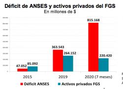 Las reservas de la ANSES alcanzan para cubrir 2 meses de déficit