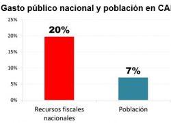 20% del presupuesto nacional se gasta en CABA