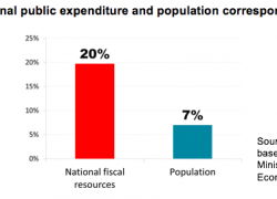 20% of the national budget is spent on Buenos Aires city