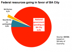 Federal state spends 40 times more than it took from BA city