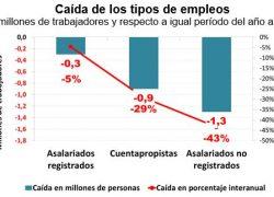 Con la cuarentena se destruyeron 2,5 millones de empleos