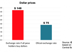 There is no a lack of dollars, but a surplus of pesos