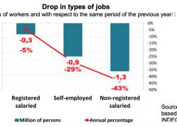The lockdown destroyed 2.5 million jobs