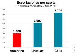 Chile y Uruguay duplican las exportaciones de Argentina