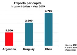 Chile and Uruguay double Argentina's exports