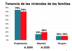 Disminuyó el porcentaje de familias que son dueñas de su vivienda