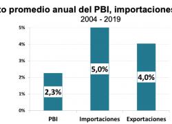 Las importaciones crecen el doble que el PBI