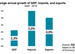 Imports grow twice as fast as GDP